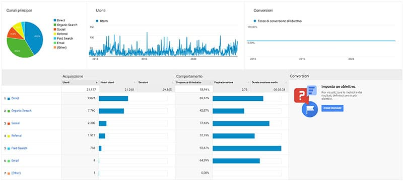Google Analytics - Acquisizione
